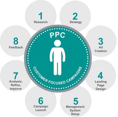 Zalety Google Adwords i schemat kampanii PPC