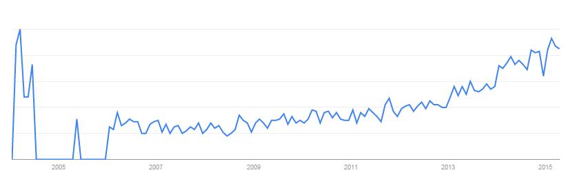 Google Trends- rosnąca popularność Marketing Automation