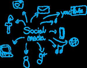 Social Media w SEO