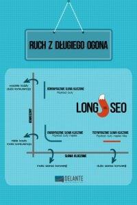 Longtail SEO - poradnik infografika - frazy długiego ogona
