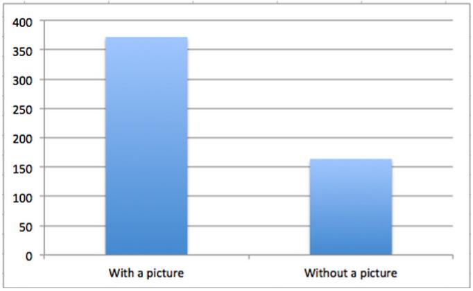 Optymalizacja zdjęć