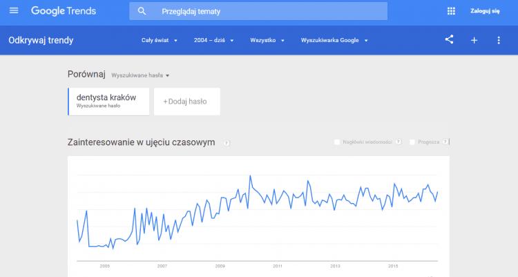 Frazy kluczowe w google trends