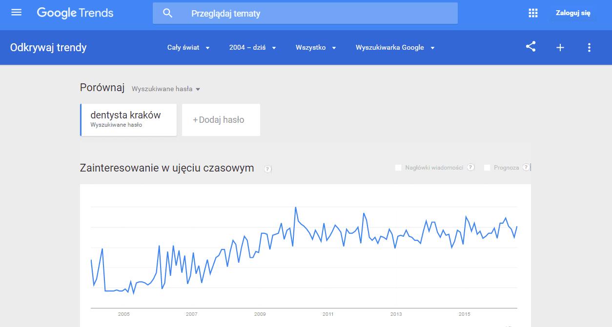 google trends - słowa kluczowe