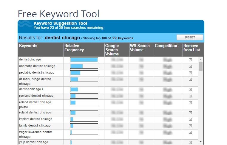 wordstream - słowa kluczowe