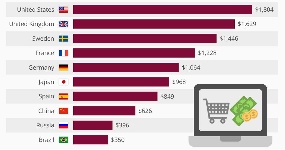 zakupy online w 2015 roku - pozycjonowanie w Hiszpanii