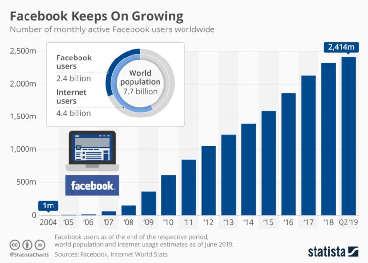 Facebook a pozycjonowanie