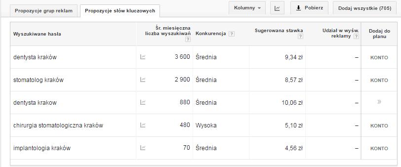 wybór słów kluczowych w Plenerze AdWords