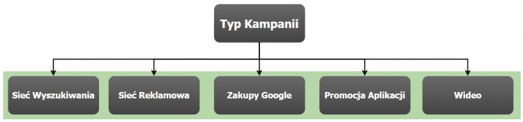 Diagram reklam google adwords