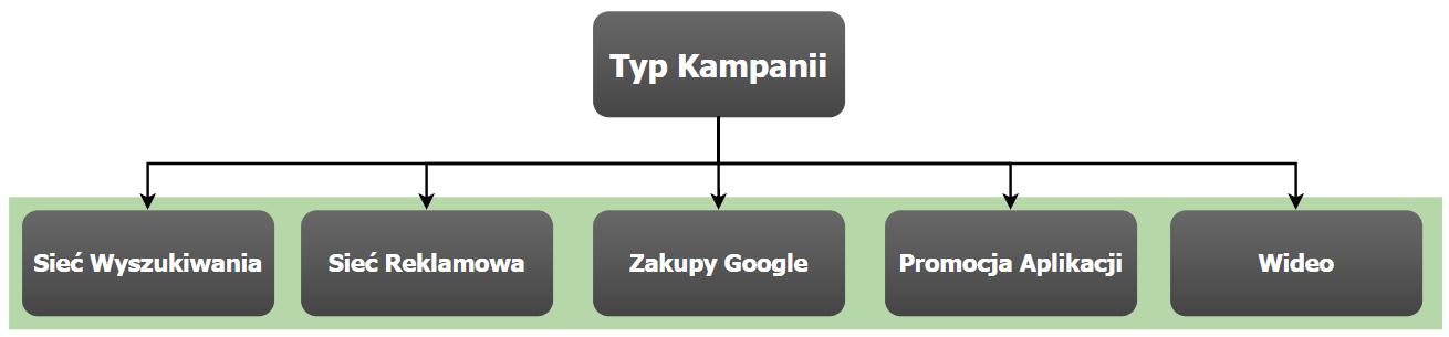 diagram google adwords