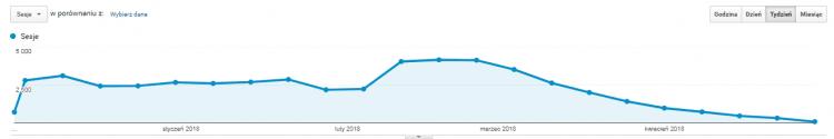 wykres spadek ruchu na stronie po sezonie
