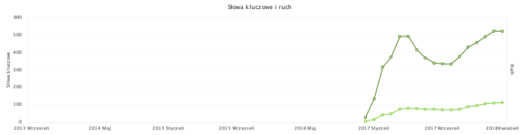 wzrost widoczności strony wykres