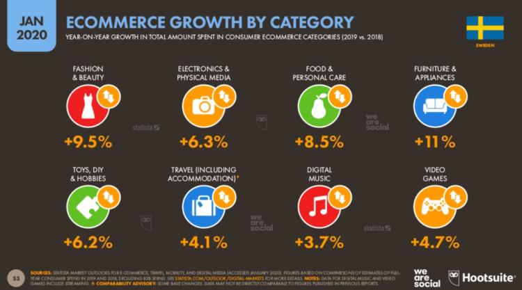 rynek e-commerce a pozycjonowanie szwecja