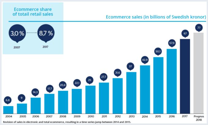 Wartość rynku e-commerce w Szwecji