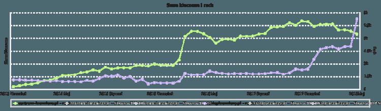 Ruch na stronie Sklep Łuczniczy, porównanie z konkurencją