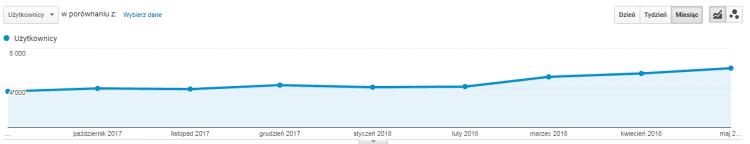 Sklep łuczniczy - wykres GA