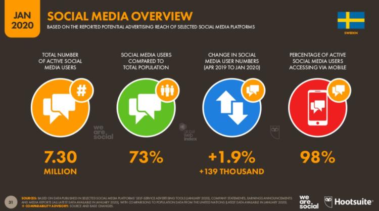 social media a pozycjonowanie stron w szwecji