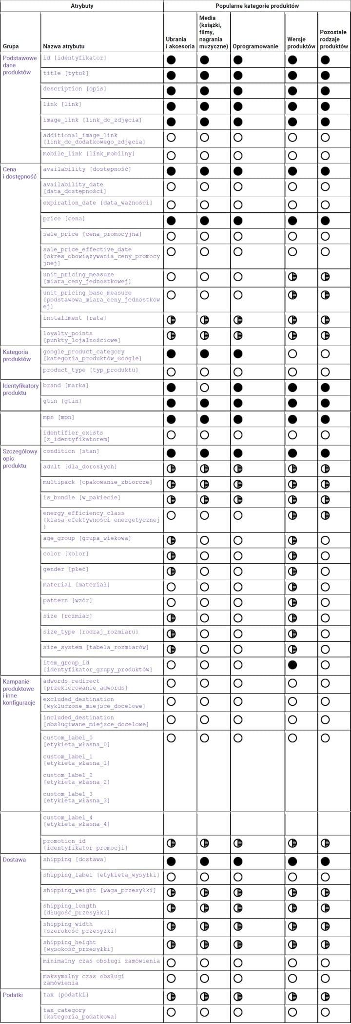 Specyfikacja tworzenia pliku produktowego w Google Merchant Center