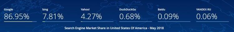 Wyszukiwarki w Stanach Zjednoczonych