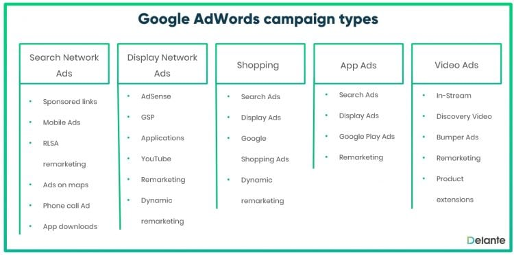 Google AdWords types