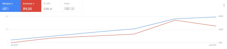 Wzrost konwersji Codete