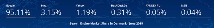 Silniki wyszukiwania Dania