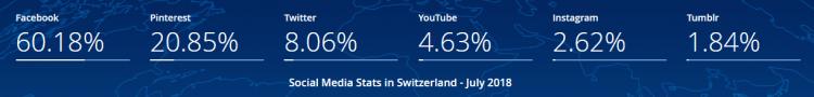 Social Media in Switzerland