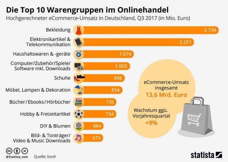 Co kupują niemieccy internauci?