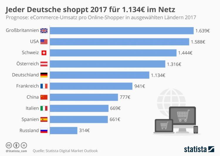 Wydatki na e-commerce Niemcy