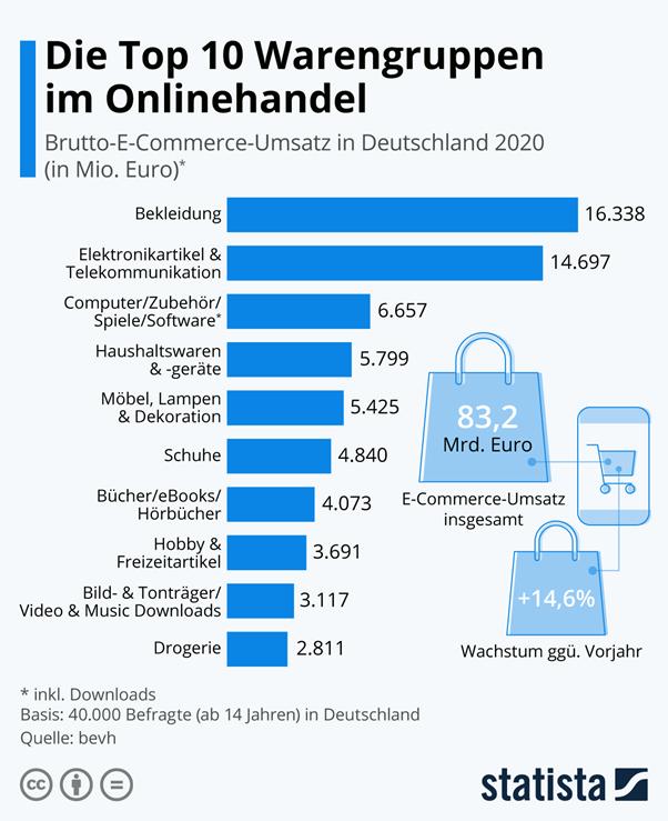 sprzedaż internetowa w niemczech