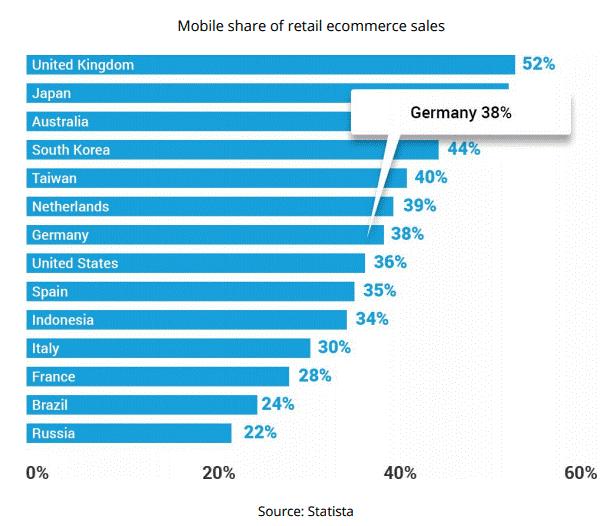 Sprzedaż mobilna w Niemczech