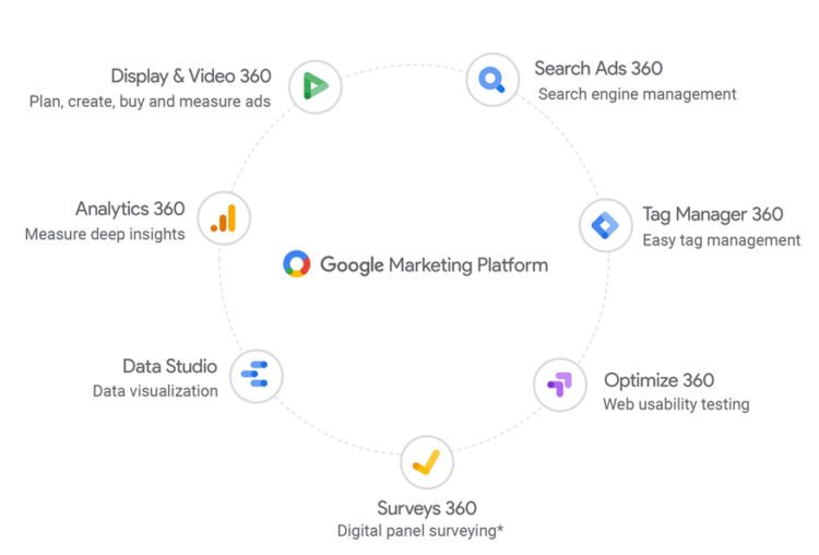 Funkcje Google Marketing Platform