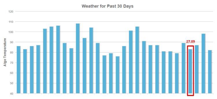 Wykres temperatury MOZ