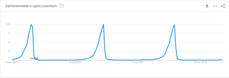 fraza christmas gift Google Trends