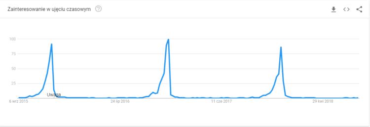 fraza last christmas Google Trends Polska