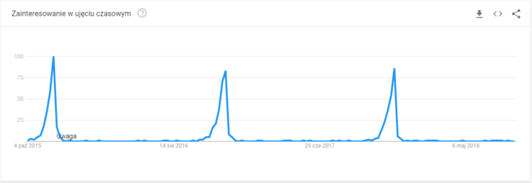 Google Trends fraza prezent na mikołajki