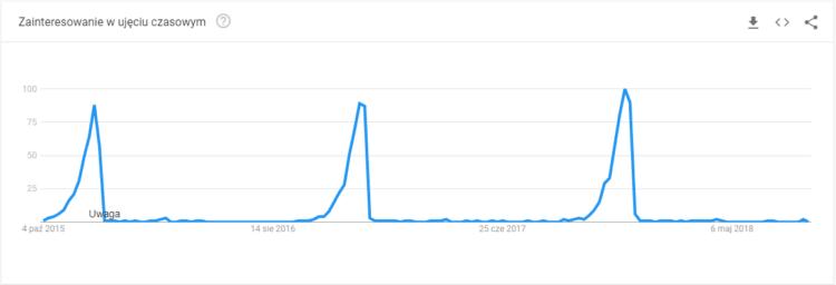 Google Trends fraza prezent na święta