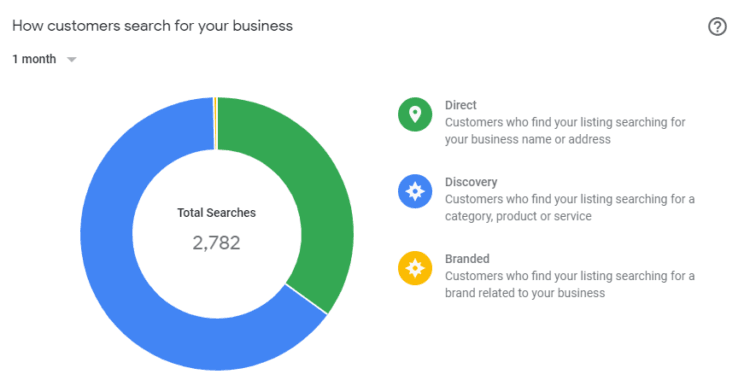 Analytics in Google My Business