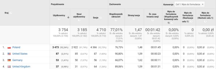 Odbiorcy - dane geograficzne. Google Analytics