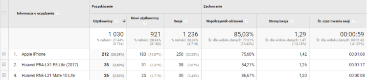 Odbiorcy technologia - Google Analytics