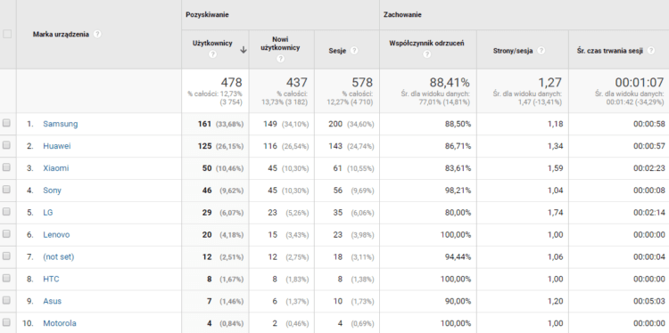Odbiorcy urządzenia - Google Analytics