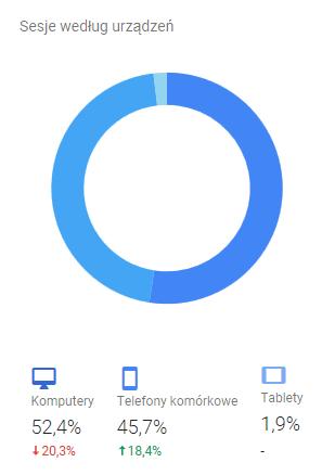 Odbiorcy - raport urządzenia