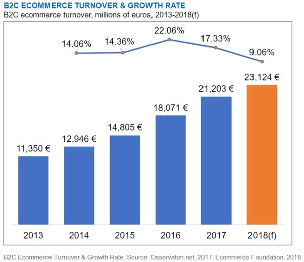 E-commerce we Włoszech