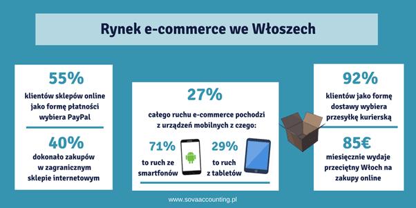 Rynek e-commerce we włoszech - wyniki ankiety