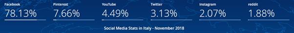 Social Media we Włoszech