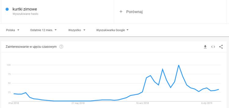 Kurtki zimowe - google trends