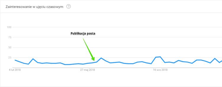 Wojciechowska - trendy google