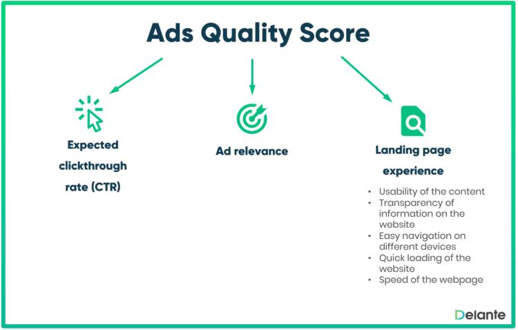 Ads quality score