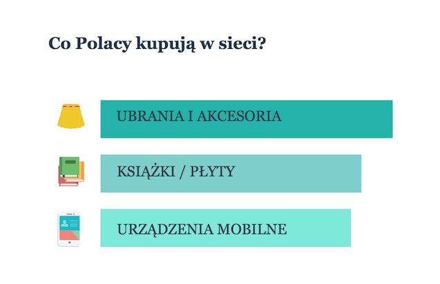 Co Polacy kupują w sieci
