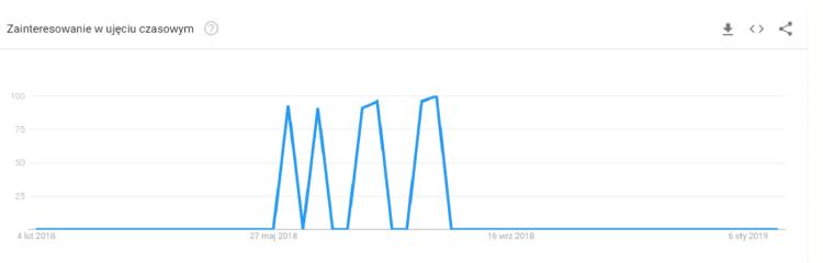 Google Trends coaching HTC
