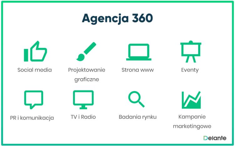 agencja 360